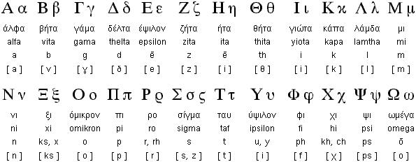 greek_alphabet_modern_pronunciation_omniglot-595x232