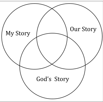 Three Stories - Us, Our, God's