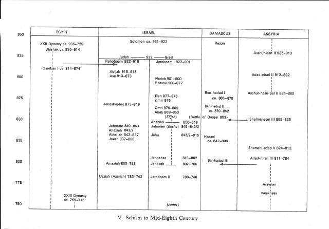 israel-judah-timeline-1.jpeg